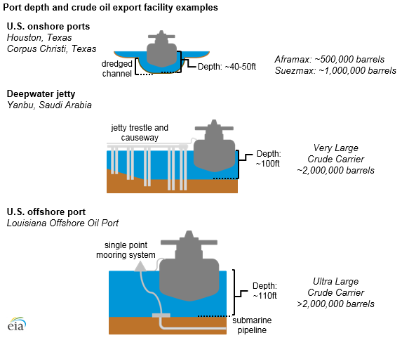 port depth and crude oil export facility examples, as explained in the article text