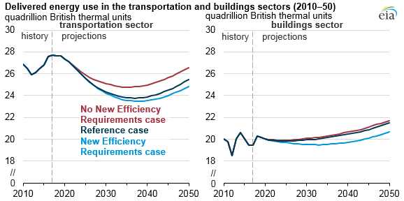 delivered energy use in the transportation and buildings sectors, as explained in the article text
