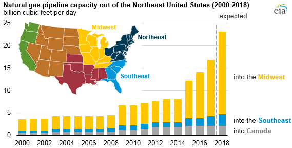 natural gas pipeline capacity out of the Northeast United States, as explained in the article text