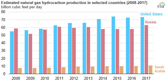 estimated natural gas hydrocarbon production in selected countries, as explained in the article text