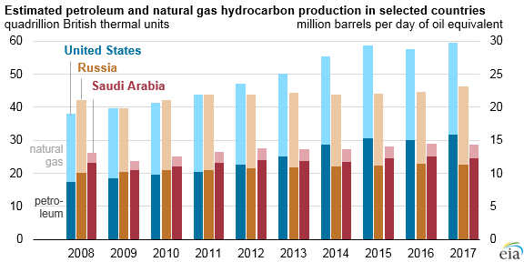 estimated petroleum and natural gas hydrocarbon production in selected countries, as explained in the article text