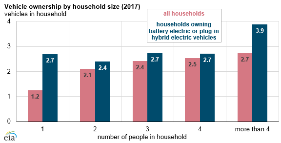 vehicle ownership by household size, as explained in the article text