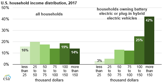 U.S. household income distribution, as explained in the article text