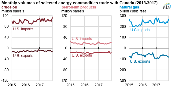 monthly volumes of selected energy commodities trade with Canada, as explained in the article text