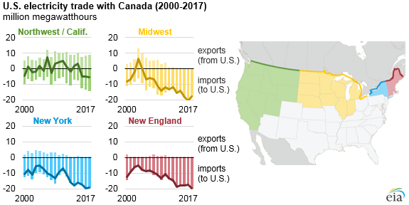 U.S. electricity trade with Canada, as explained in the article text