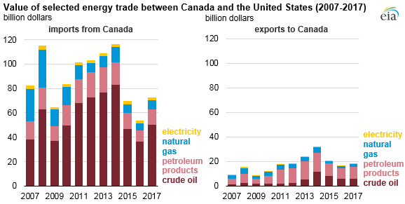 value of selected energy trade between Canada and the United States, as explained in the article text