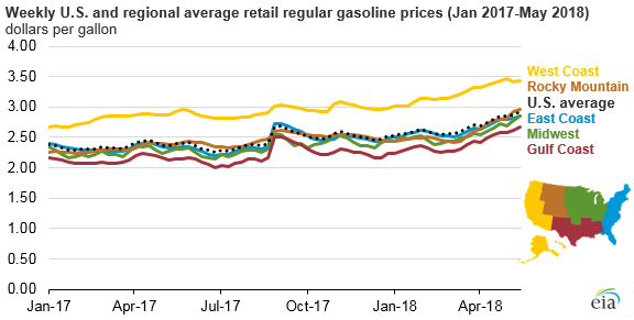 National average gasoline prices approach $3 per gallon