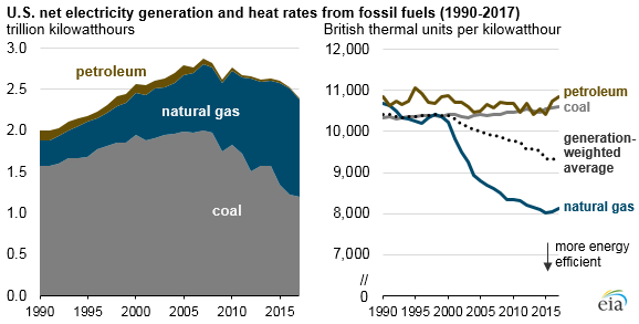 U.S. net electricity generation and heat rates from fossil fuels, as explained in the article text