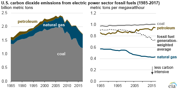 U.S. carbon dioxide emissions from electric power sector fossil fuels, as explained in the article text