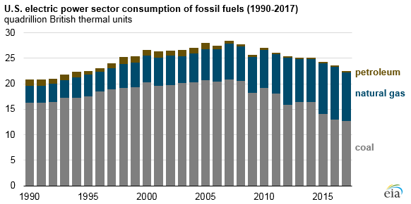 U.S. electric power sector consumption of fossil fuels, as explained in the article text