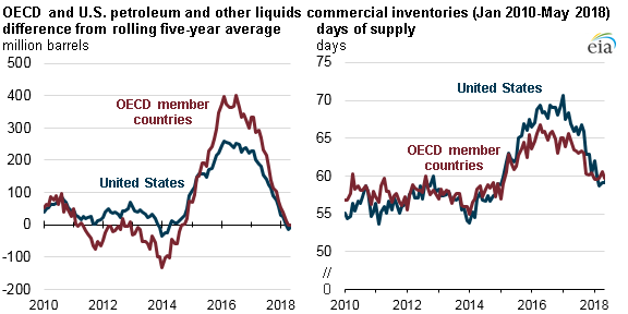 OECD and U.S. petroleum and other liquids commercial inventories, as explained in the article text