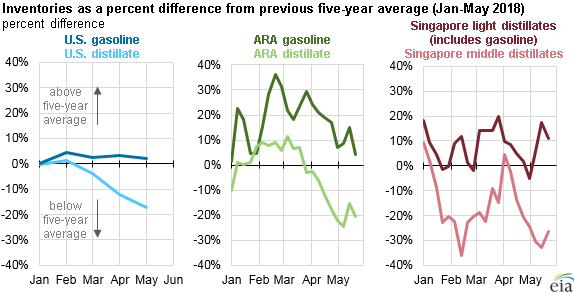 inventories as a percent difference from previous five-year average, as explained in the article text