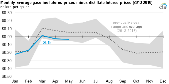 monthly average gasoline futures prices minus distillate futures prices, as explained in the article text