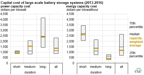Capital Cost Of Large Scale Battery Storage Systems As Explained In The Article Text