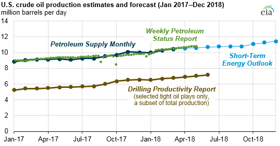 U.S. crude oil production estimates and forecast, as explained in the article text