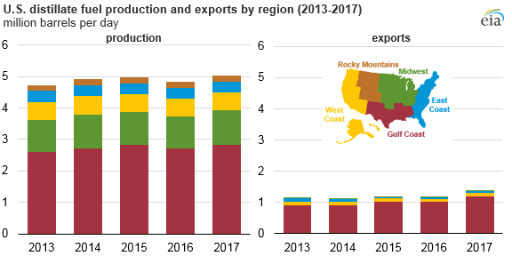 U.S. distillate fuel production and exports by region, as explained in the article text