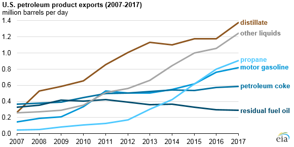 U.S. petroleum product exports, as explained in the article text