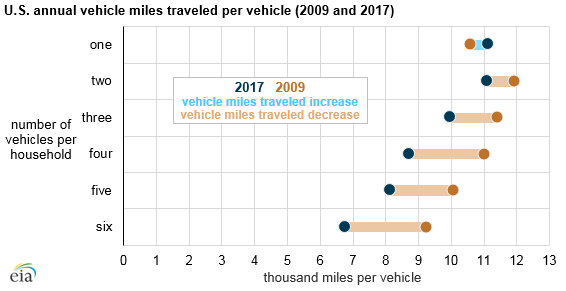 U.S. annual vehicle miles traveled per vehicle, as explained in the article text