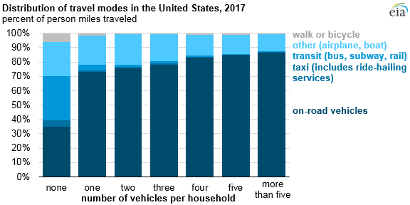 distribution of travel modes in the United States, as explained in the article text