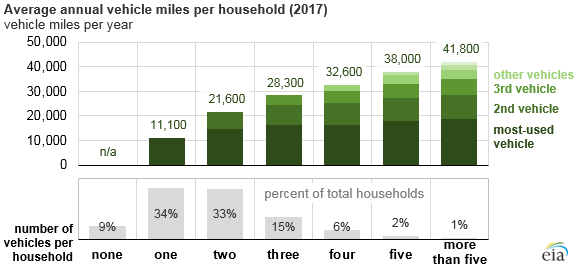 average annual vehicle miles per household, as explained in the article text