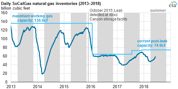 daily socalgas natural gas inventories, as explained in the article text
