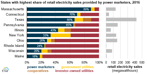 states with highest share of retail electricity sales provided by power marketers, as explained in the article text
