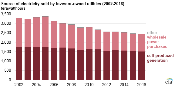 source of electricity sold by investor-owned utilities, as explained in the article text
