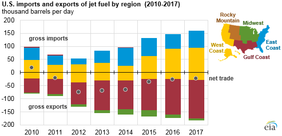 U.S. imports and exports of jet fuel by region, as explained in the article text