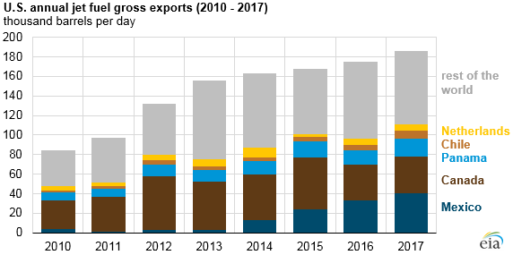 U.S. annual jet fuel gross exports, as explained in the article text