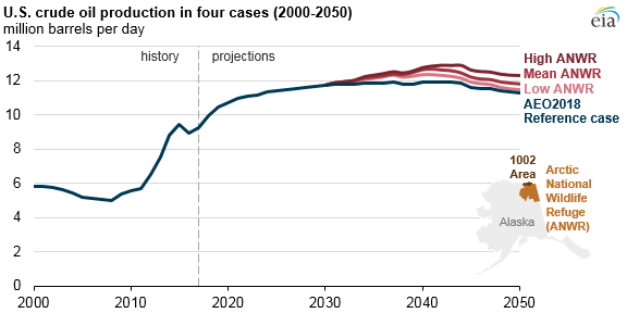 U.S. crude oil production, as explained in the article text