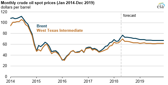 EIA expects Brent crude prices will average $71 per barrel