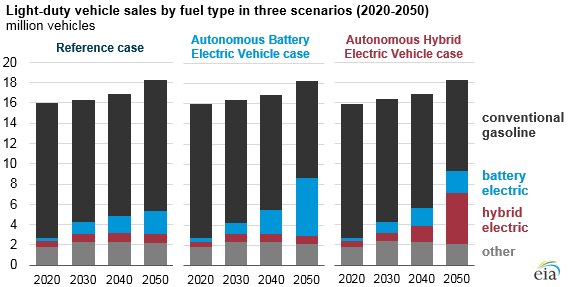 light-duty vehicle sales by fuel type in three scenarios, as explained in the article text