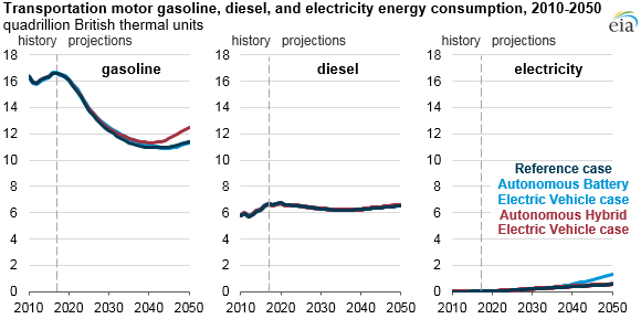 transportation motor gasoline, diesel, and electricity energy consumption, as explained in the article text