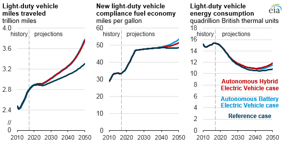 light-duty vehicle miles traveled, new light-duty vehicle compliance fuel economy, and light-duty vehicle energy consumption, as explained in the article text