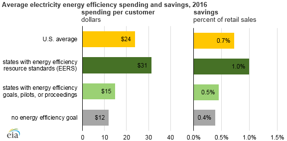 average electricity energy efficiency spending and savings, as explained in the article text
