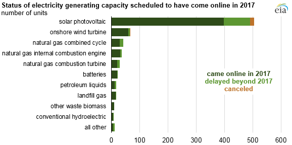 status of electricity generating capacity scheduled to have come online in 2017, as explained in the article text