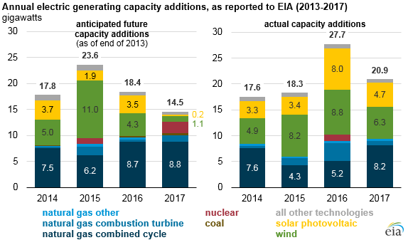 annual electric generating capacity additions, as explained in the article text