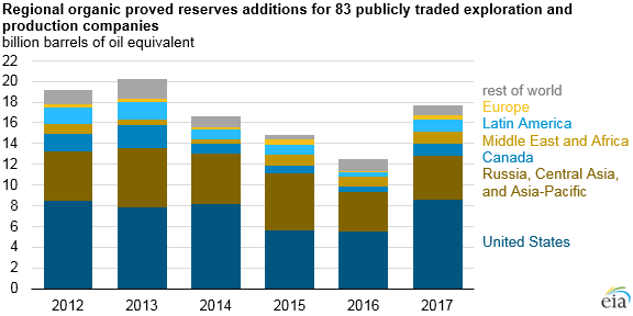 regional organic proved reserves additions for 83 publicly traded oil companies, as explained in the article text