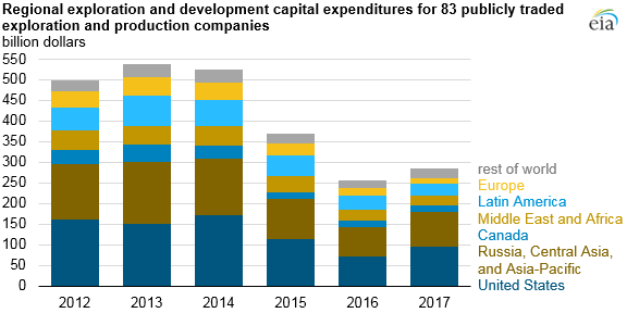 regional exploration and development capital expenditures for 83 publicly traded oil companies, as explained in the article text