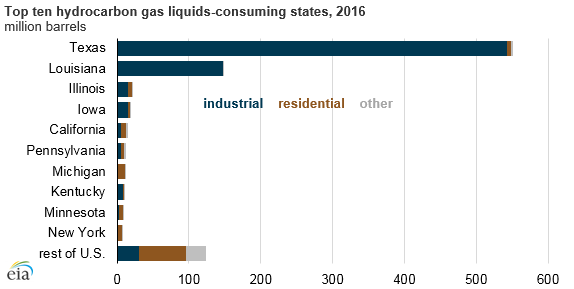 top ten hydrocarbon gas liquids-consuming states, as explained in the article text