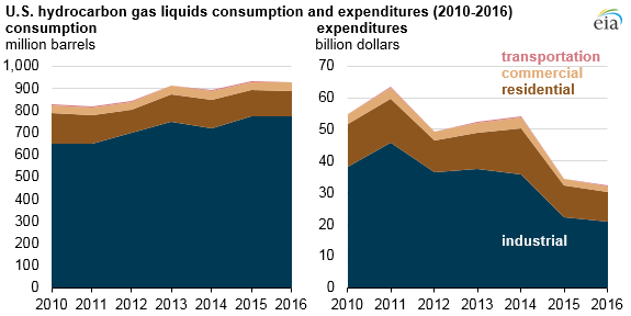 U.S. hydrocarbon gas liquids consumption and expenditures, as explained in the article text