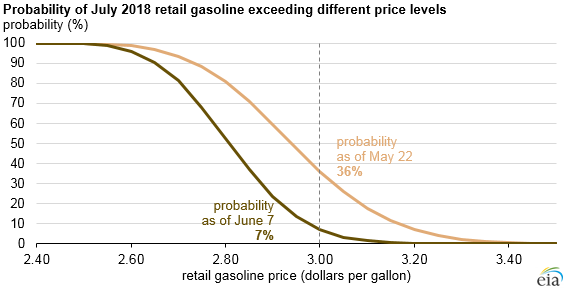 probability of July 2018 retail gasoline exceeding different price levels, as explained in the article text