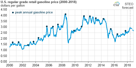 U.S. regular grade retail gasoline price, as explained in the article text