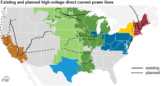 existing and planned high-voltage direct current lines, as explained in the article text