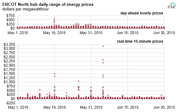 ERCOT North hub daily range of energy prices, as explained in the article text