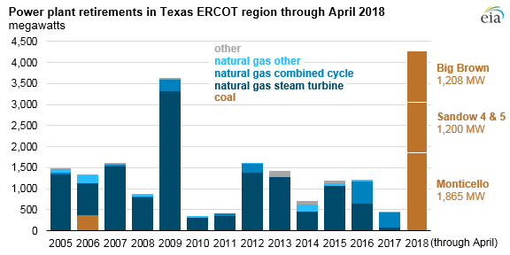 power plant retirement in Texas ERCOT region through April 2018, as explained in the article text