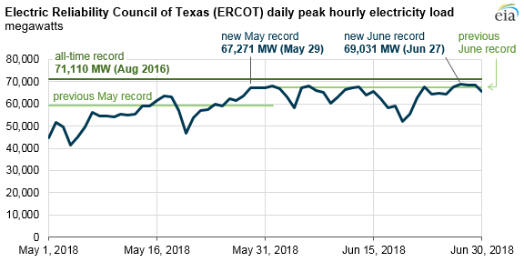 ERCOT daily peak hourly electricity load, as explained in the article text