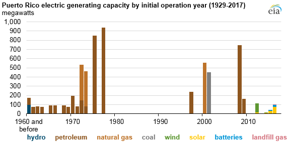 Puerto Rico electric generating capacity by initial operation year, as explained in the article text