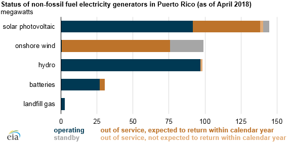 status of non-fossil fuel electricity in Puerto Rico, as explained in the article text