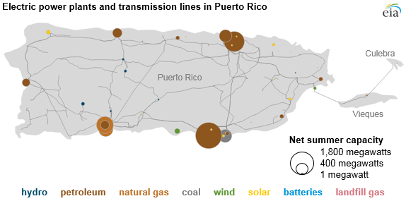 electric generators in Puerto Rico, as explained in the article text